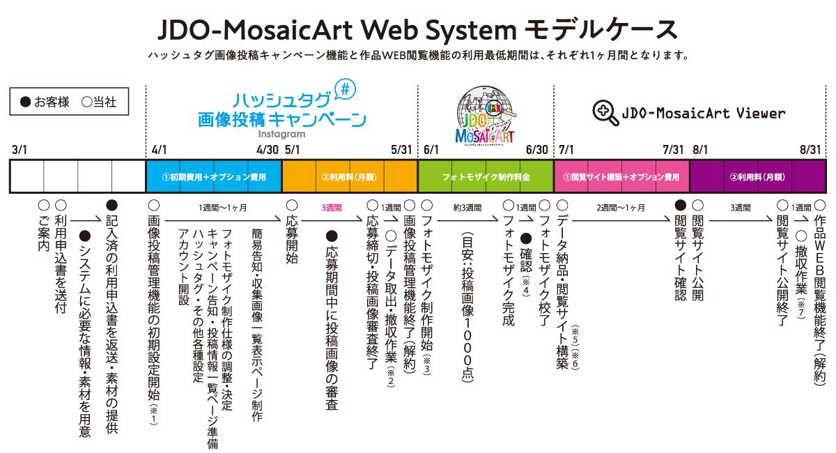 JDO-MosaicArt Web System モデルケース