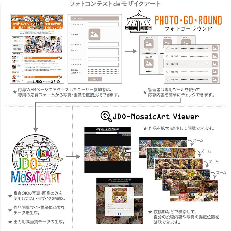 JDO-MosaicArt Web System の仕組み